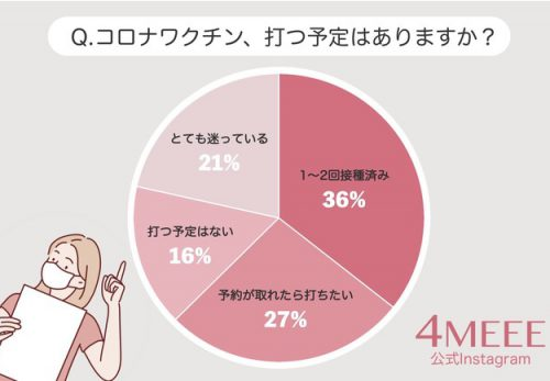 トレンドメディア4MEEEが、コロナワクチンに関する意識調査を実施。約6割のオトナ女性がワクチン接種を希望
